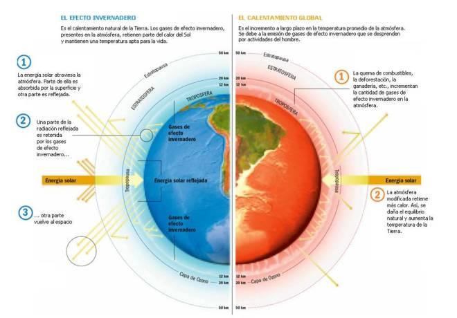 CambioClimatico